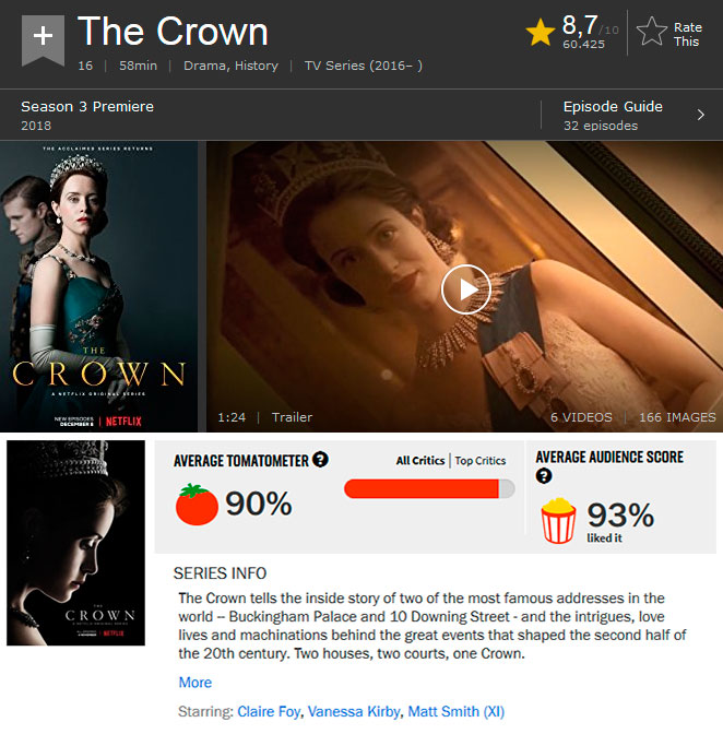 Notas IMDB e Rotten Tomatoes da série Netflix The Crown